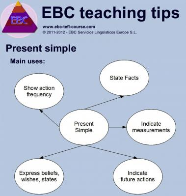 Teaching english grammar the uses of the present simple 1